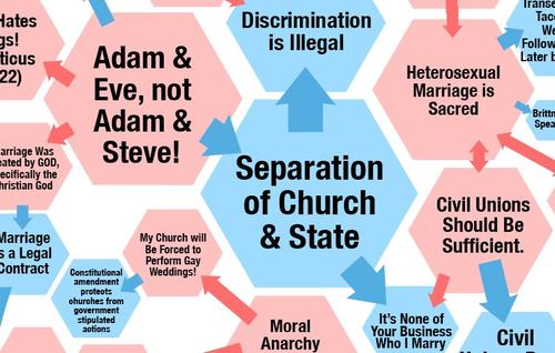 Both sides on same sex marriage