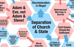 gay-marriage-flow-chart